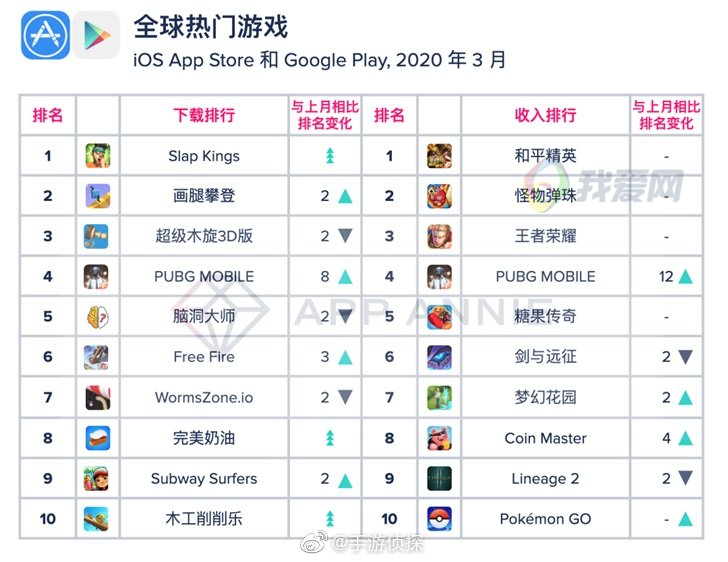 全球第一季度手机游戏排行榜出炉 腾讯2款游戏成为全球最氪金游戏-90咸鱼网